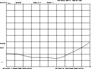 График КСВ антенны SU-10-3G