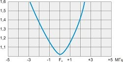 График КСВ A5 VHF