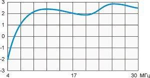 График усиления антенны T3-FD