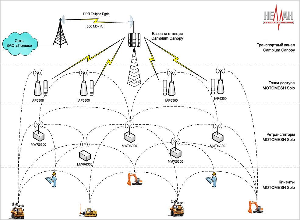 Общая схема организации сети MOTOMESH Solo
