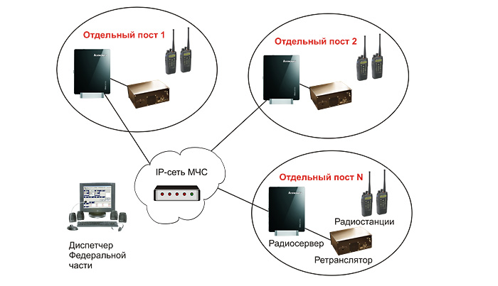 IP-сеть МЧС