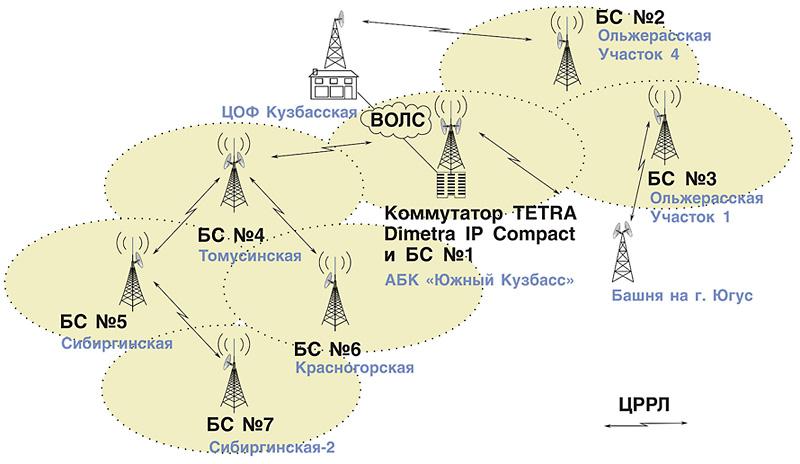 Схема сети производственно-технологической транкинговой радиосвязи стандарта TETRA ОАО «УК «Южный Кузбасс»