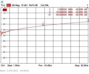 Типовой коэффициент асимметрии балунов BR-800