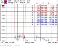 Типовые амплитудно-частотные характеристики дуплексера DPS2-12V_