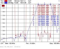Типовые амплитудно-частотные характеристики дуплексера DPS2-12V__