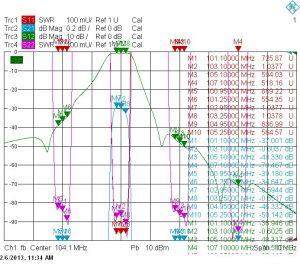 Типовые амплитудно-частотные характеристики комбайнера CL8-4(3)FM-500