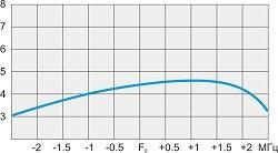 Усиление антенны A5 VHF