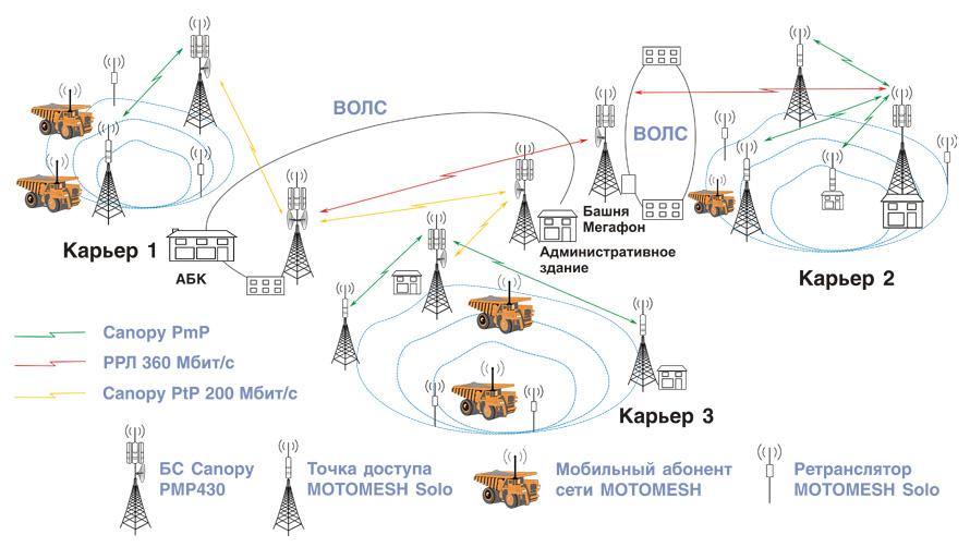 Схема беспроводной мультисервисной сети