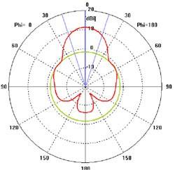 SU-10-3G в H-плоскости